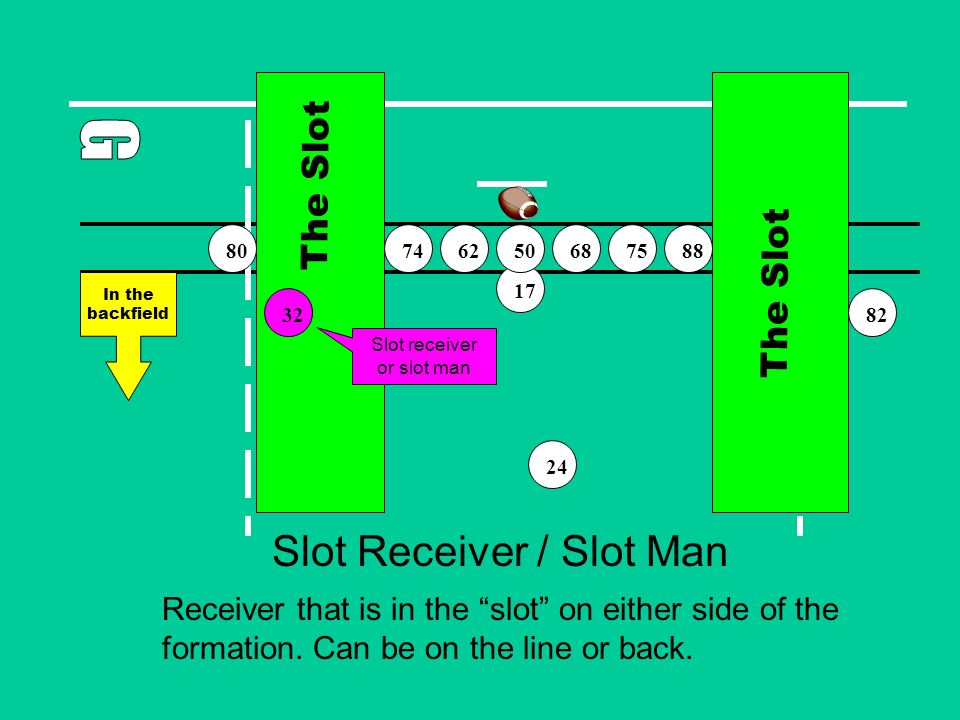 Slot Receiver / Slot Man Receiver that is in the slot on either side of the formation.