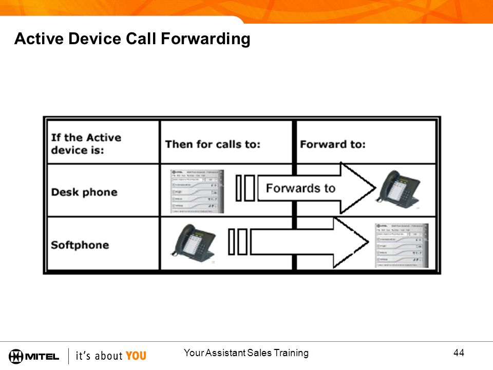 Your Assistant Sales Training44 Active Device Call Forwarding