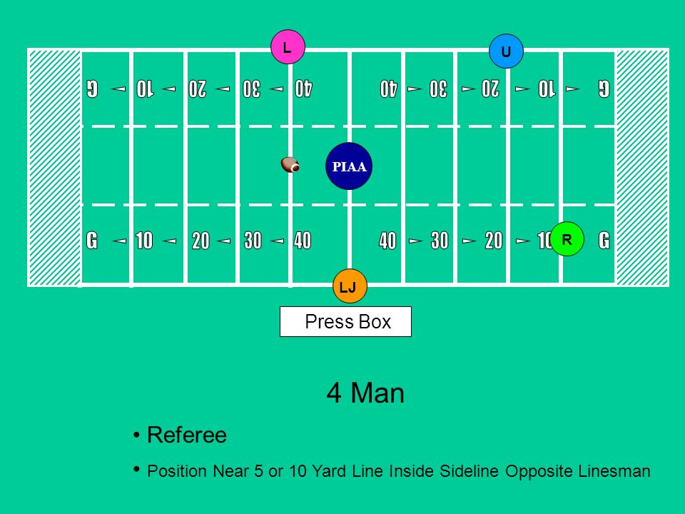 4 Man Referee Position Near 5 or 10 Yard Line Inside Sideline Opposite Linesman Press Box LLJRU PIAA