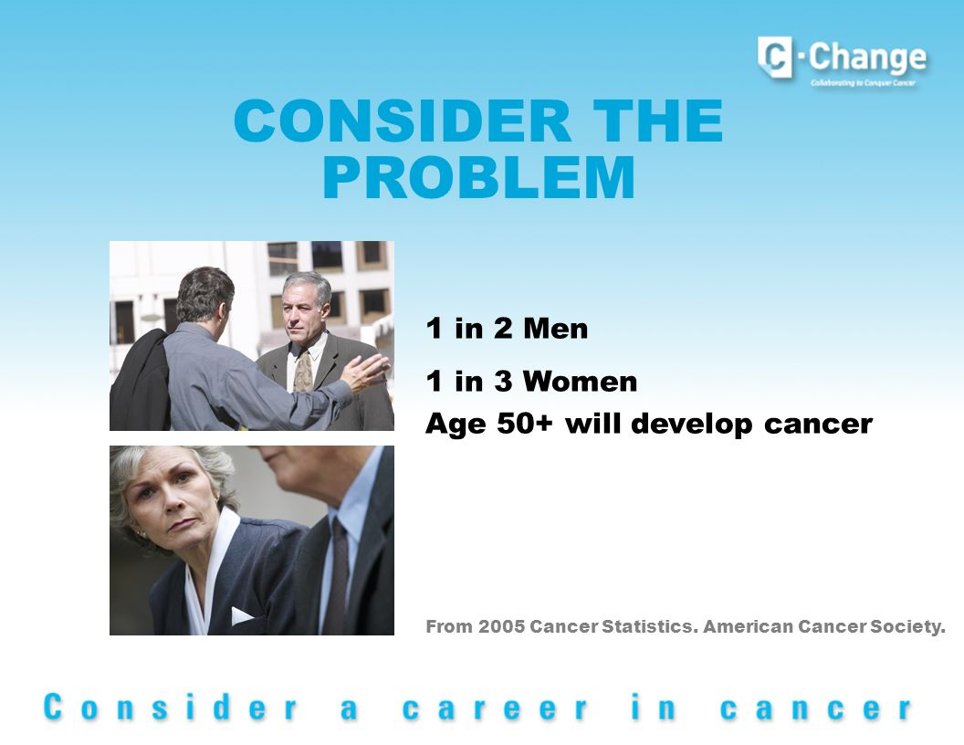 CONSIDER THE PROBLEM From 2005 Cancer Statistics. American Cancer Society.