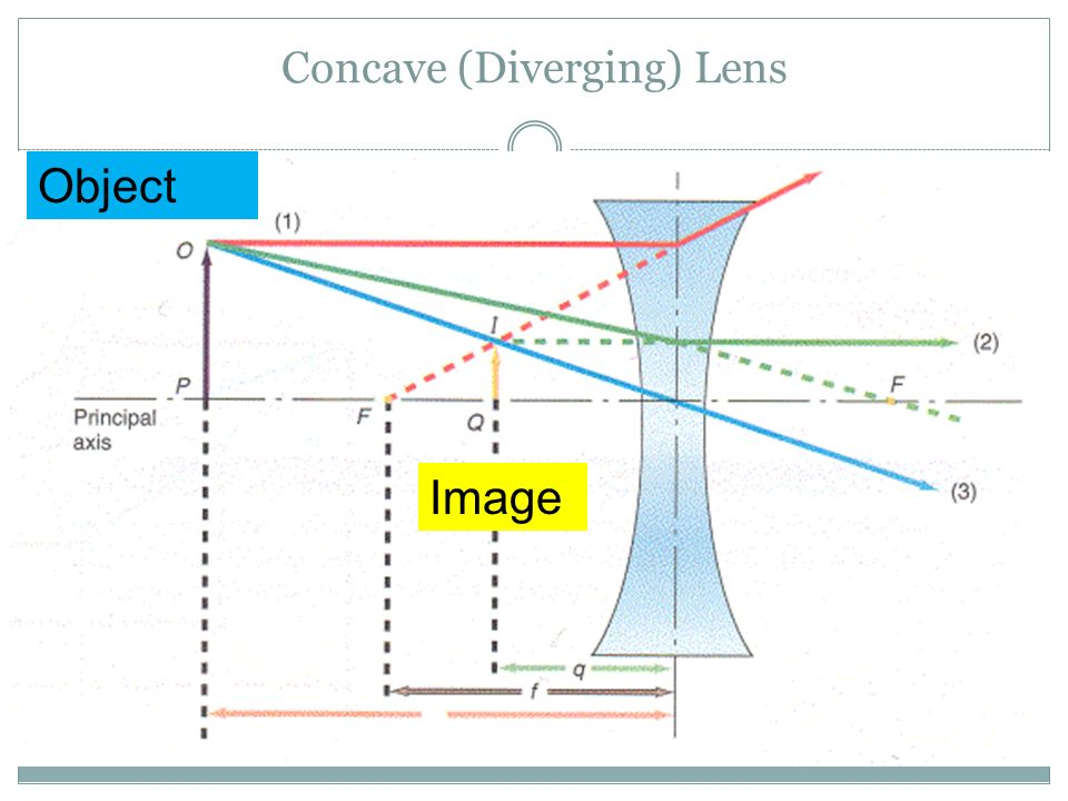 Concave (Diverging) Lens Object Image