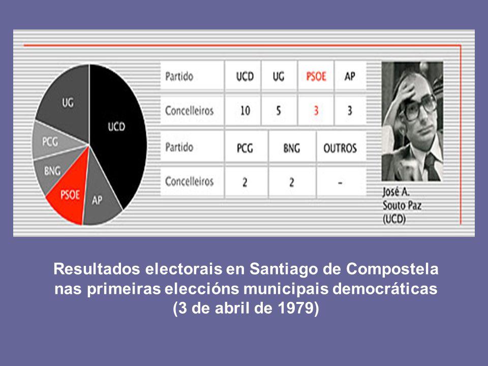 Resultados electorais en Santiago de Compostela nas primeiras eleccións municipais democráticas (3 de abril de 1979)