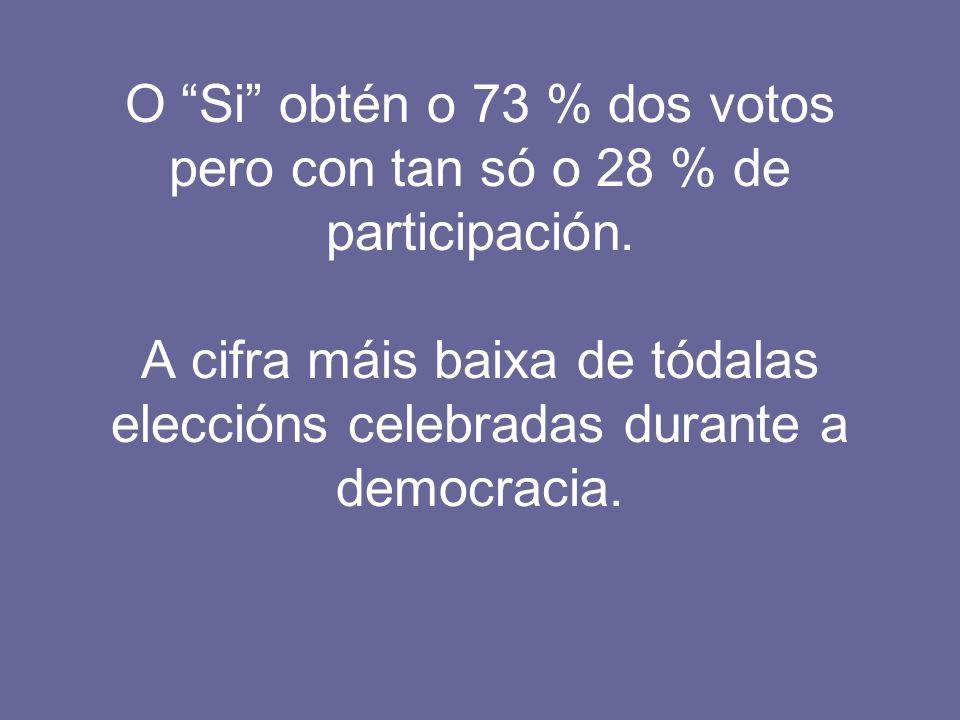 O Si obtén o 73 % dos votos pero con tan só o 28 % de participación. A cifra máis baixa de tódalas eleccións celebradas durante a democracia.