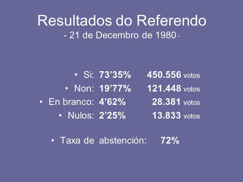 Resultados do Referendo - 21 de Decembro de 1980 - Si: Non: En branco: Nulos: Taxa de 7335% 450.556 votos 1977% 121.448 votos 462% 28.381 votos 225% 1