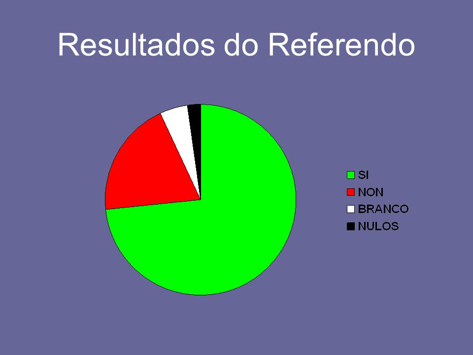 Resultados do Referendo