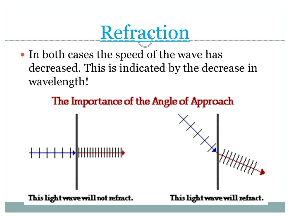 Refraction In both cases the speed of the wave has decreased. This is indicated by the decrease in wavelength!