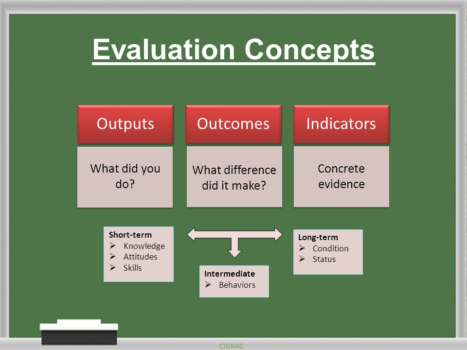 Evaluation Concepts CIGRAC OutputsOutcomesIndicators What did you do.