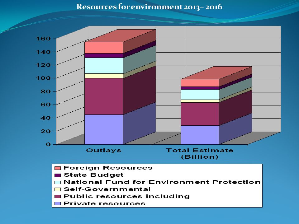 Resources for environment 2013– 2016