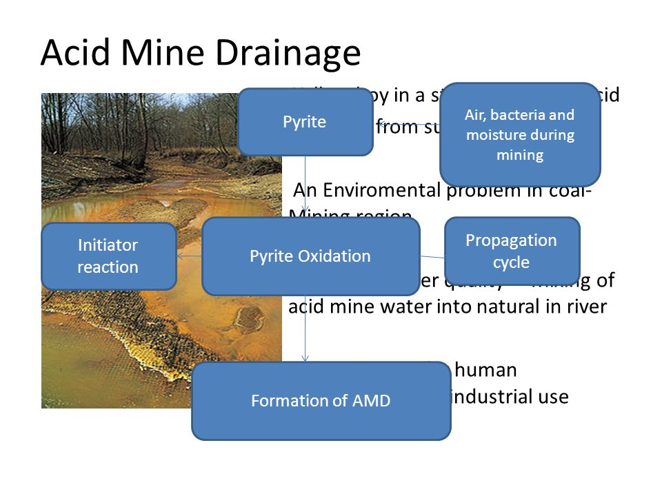 Acid Mine Drainage Yellow boy in a stream receiving acid drainage from surface coal mining. An Enviromental problem in coal- Mining region Degrades wa