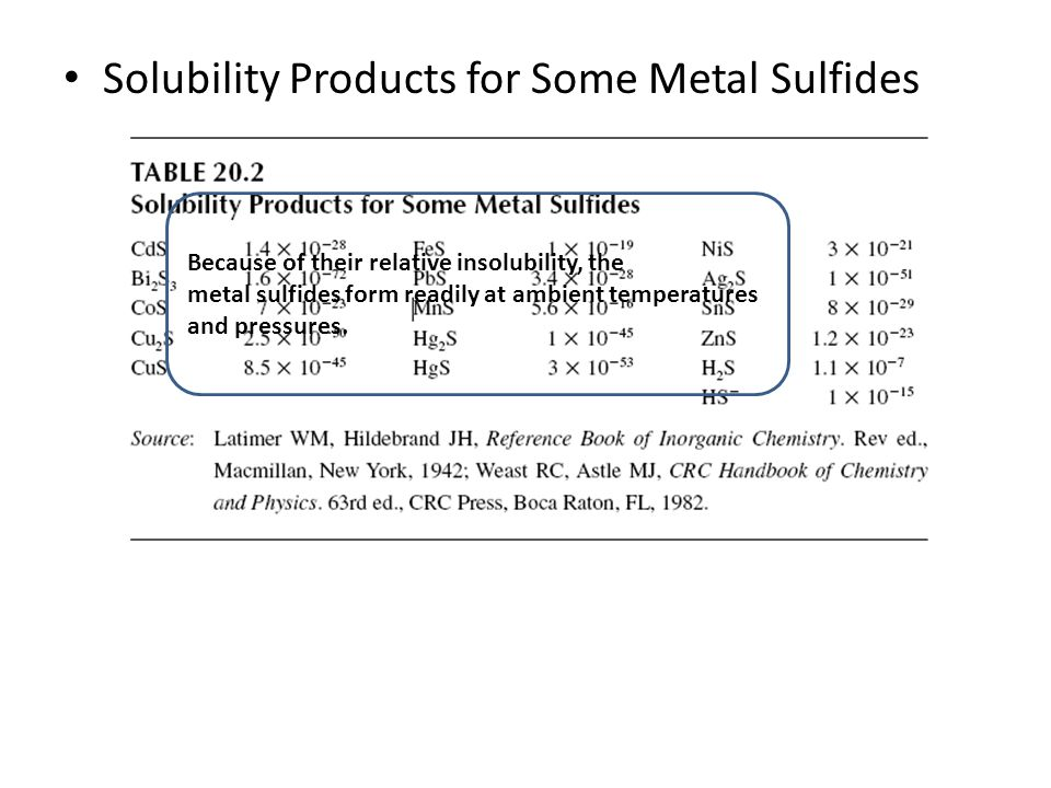 Solubility Products for Some Metal Sulfides Because of their relative insolubility, the metal sulfides form readily at ambient temperatures and pressu