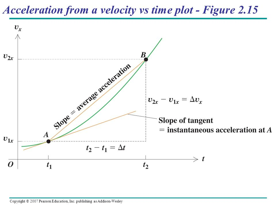 Copyright © 2007 Pearson Education, Inc. publishing as Addison-Wesley Acceleration from a velocity vs time plot - Figure 2.15