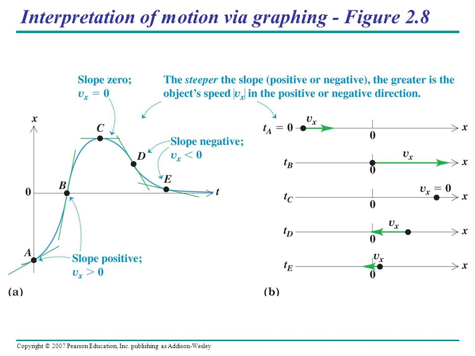 Copyright © 2007 Pearson Education, Inc. publishing as Addison-Wesley Interpretation of motion via graphing - Figure 2.8