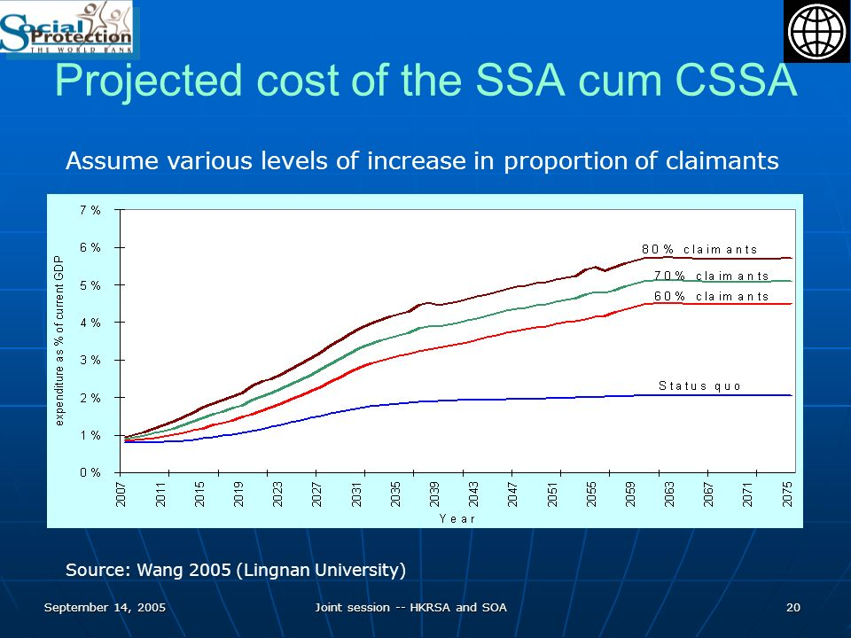 September 14, 2005Joint session -- HKRSA and SOA20 Projected cost of the SSA cum CSSA Source: Wang 2005 (Lingnan University) Assume various levels of increase in proportion of claimants
