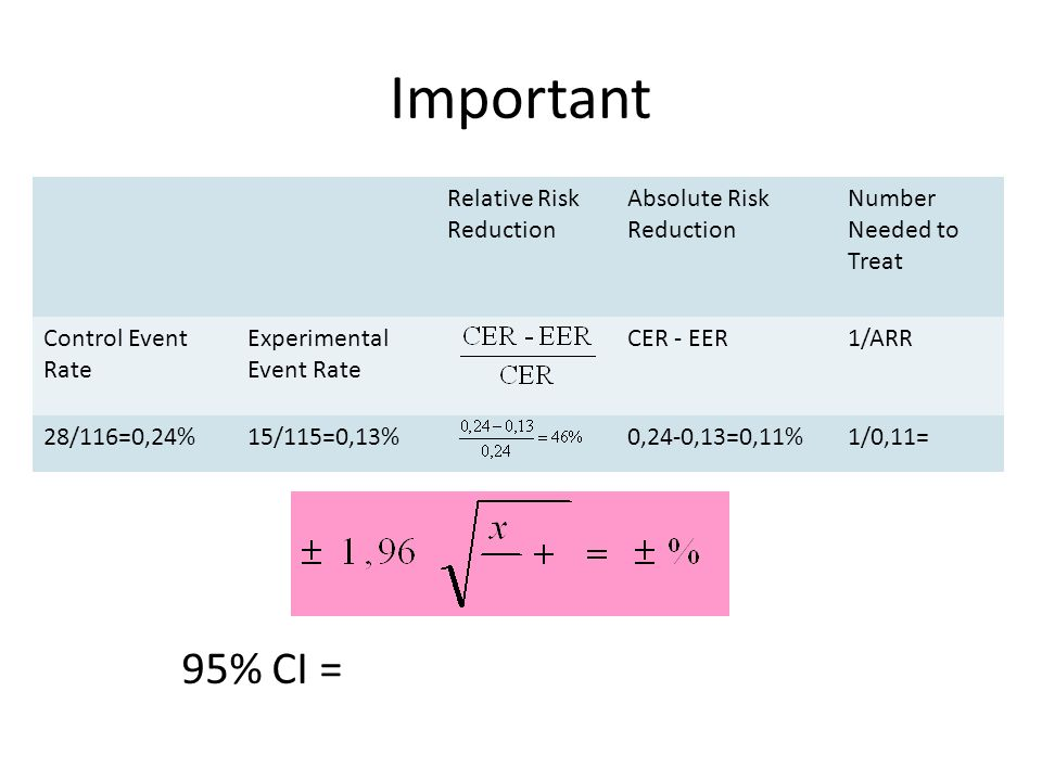 Important Relative Risk Reduction Absolute Risk Reduction Number Needed to Treat Control Event Rate Experimental Event Rate CER - EER1/ARR 28/116=0,24