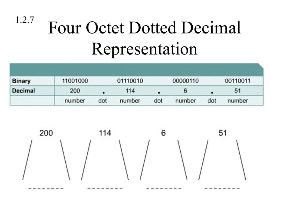 Four Octet Dotted Decimal Representation 1.2.7