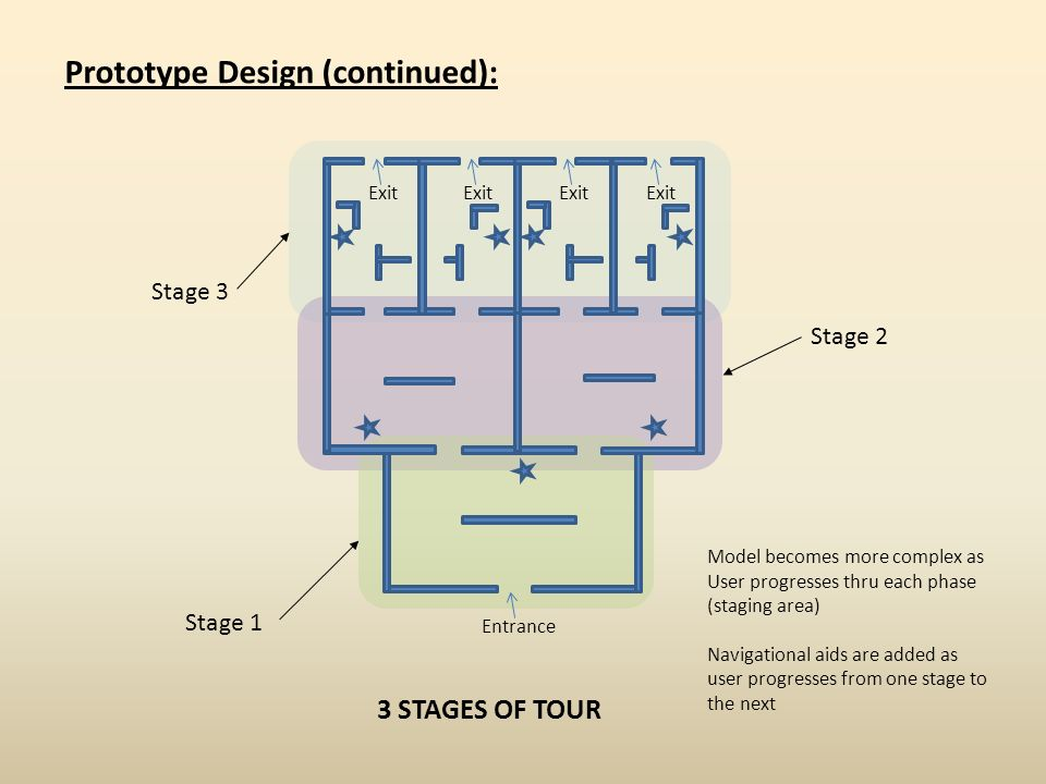 Entrance Prototype Design (continued): Exit Stage 1 3 STAGES OF TOUR Stage 2 Stage 3 Model becomes more complex as User progresses thru each phase (st