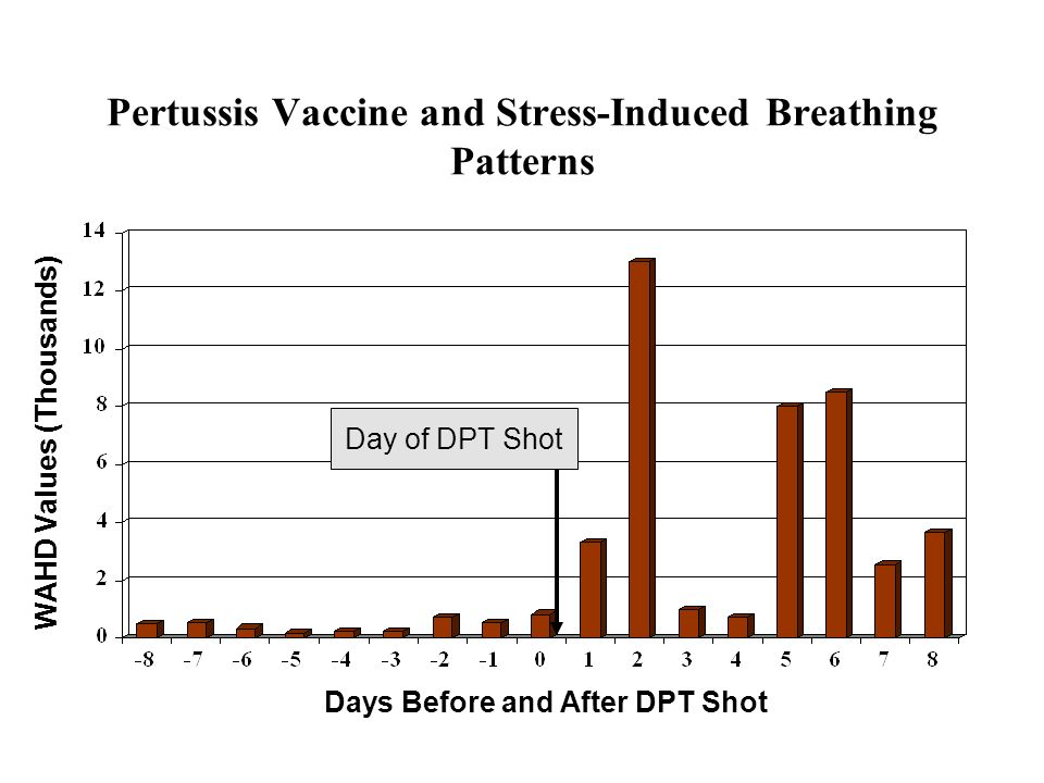 Pertussis Vaccine and Stress-Induced Breathing Patterns WAHD Values (Thousands) Days Before and After DPT Shot Day of DPT Shot