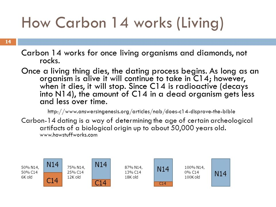 How Carbon 14 works (Living) Carbon 14 works for once living organisms and diamonds, not rocks. Once a living thing dies, the dating process begins. A