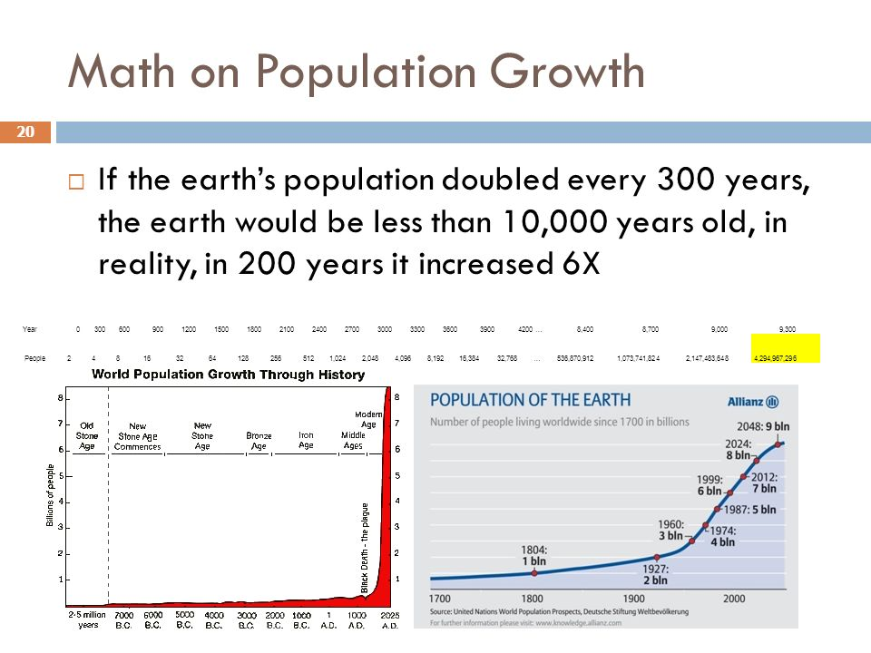 Math on Population Growth If the earths population doubled every 300 years, the earth would be less than 10,000 years old, in reality, in 200 years it