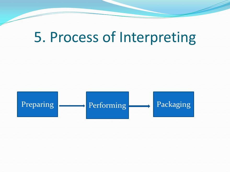 5. Process of Interpreting Preparing Performing Packaging