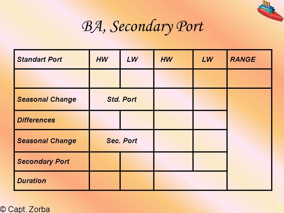 –© Capt. Zorba 6 BA, Secondary Port Standart Port HW LW HW LWRANGE Seasonal ChangeStd. Port Differences Seasonal ChangeSec. Port Secondary Port Durati