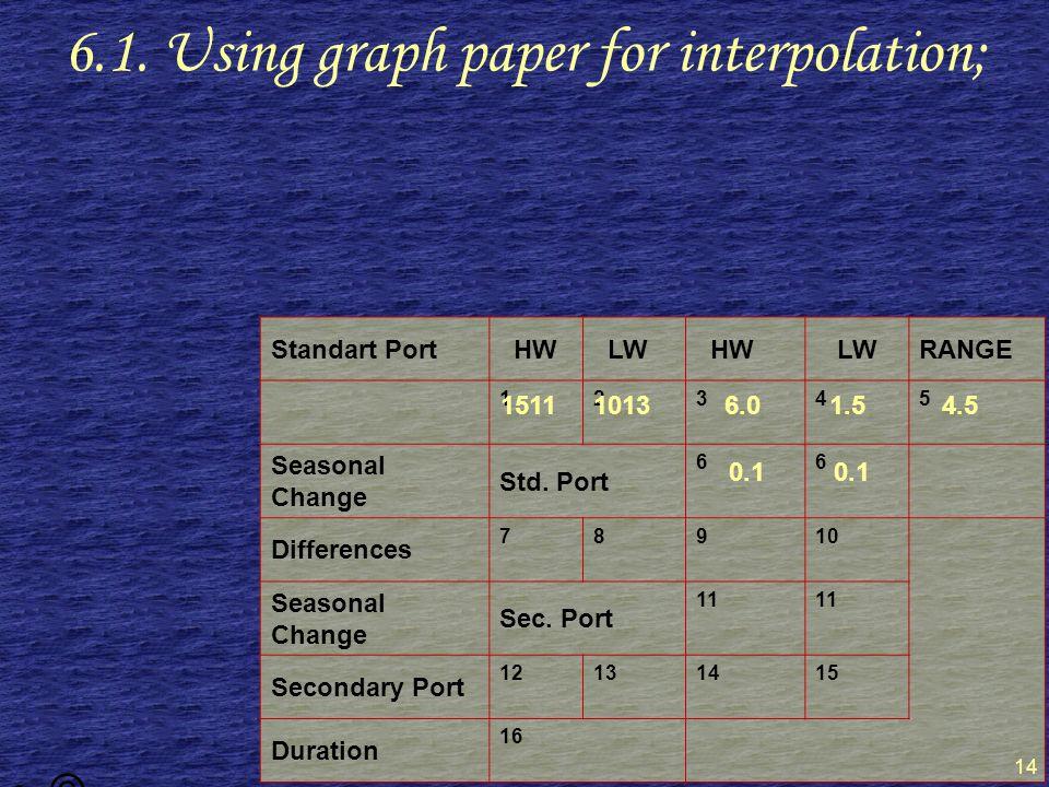 © Capt. Yusuf ZOR BA 14 Standart Port HW LW HW LWRANGE 12345 Seasonal Change Std.
