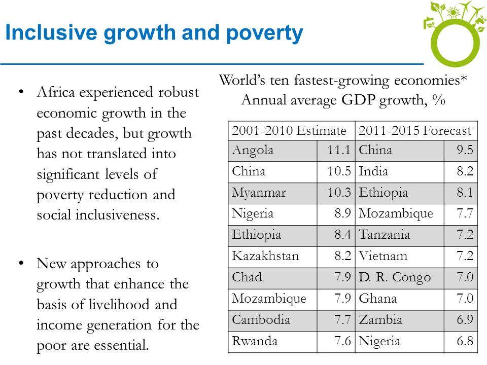 Inclusive growth and poverty Africa experienced robust economic growth in the past decades, but growth has not translated into significant levels of poverty reduction and social inclusiveness.