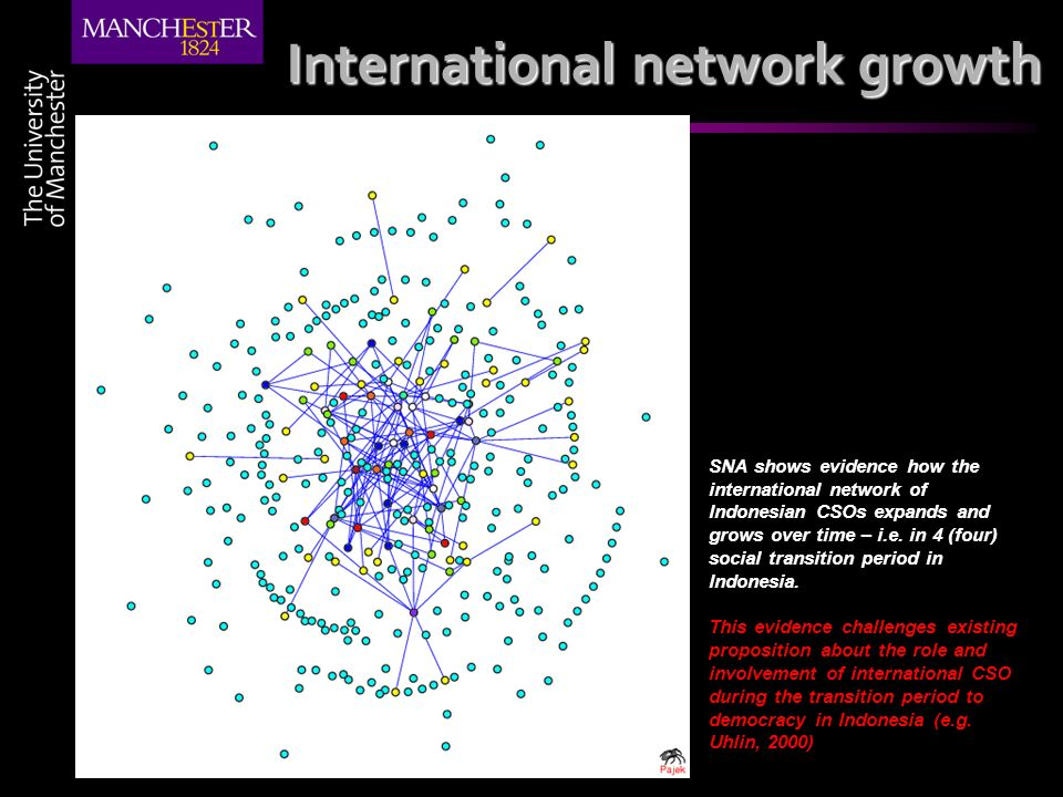 International network growth SNA shows evidence how the international network of Indonesian CSOs expands and grows over time – i.e. in 4 (four) social