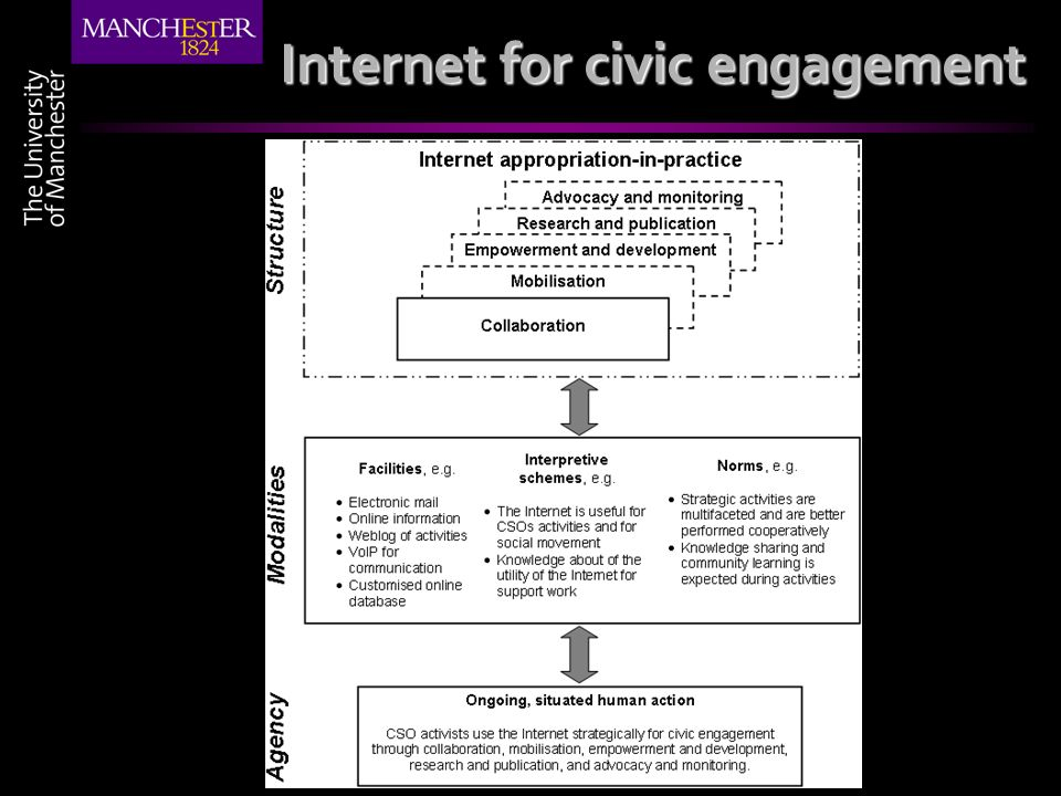 Internet for civic engagement