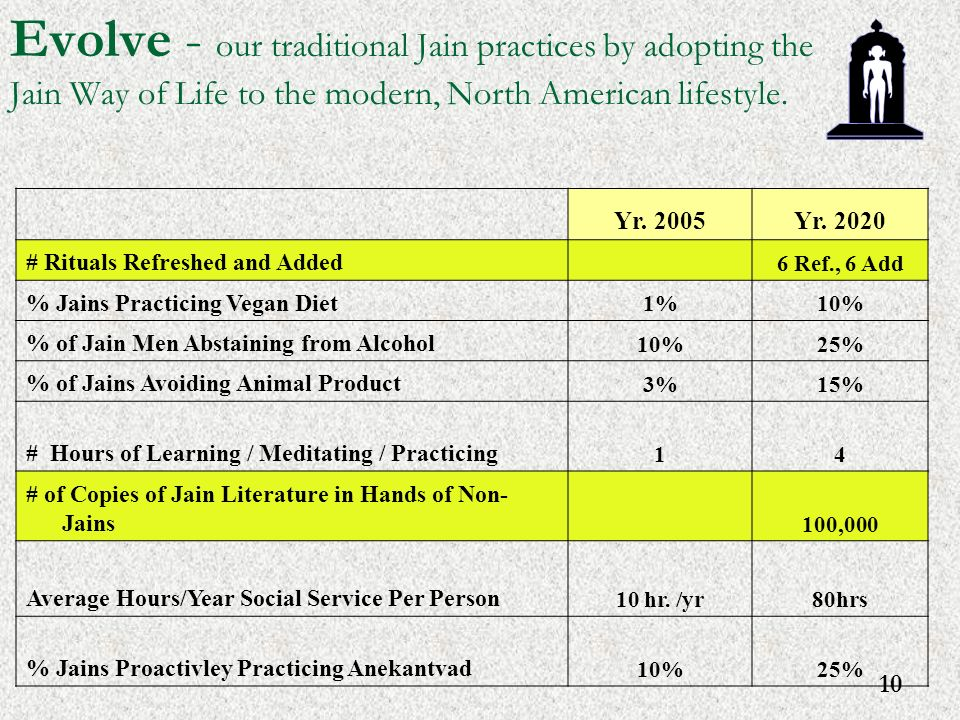 10 Evolve - our traditional Jain practices by adopting the Jain Way of Life to the modern, North American lifestyle.