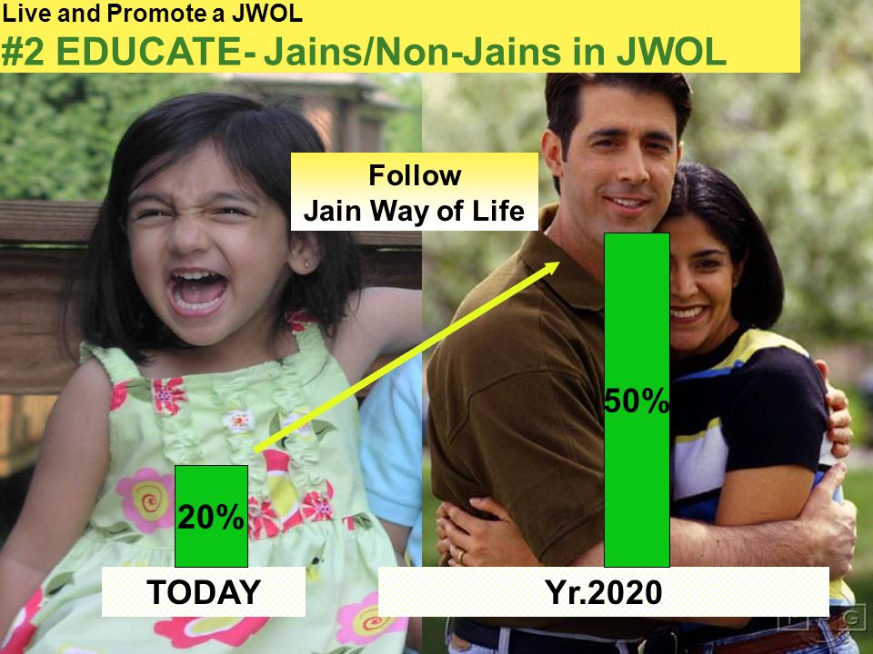 11 Live and Promote a JWOL #2 EDUCATE- Jains/Non-Jains in JWOL TODAY 20% Follow Jain Way of Life Yr.2020 50%