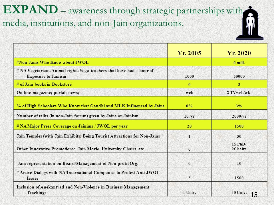 15 EXPAND – awareness through strategic partnerships with media, institutions, and non-Jain organizations.
