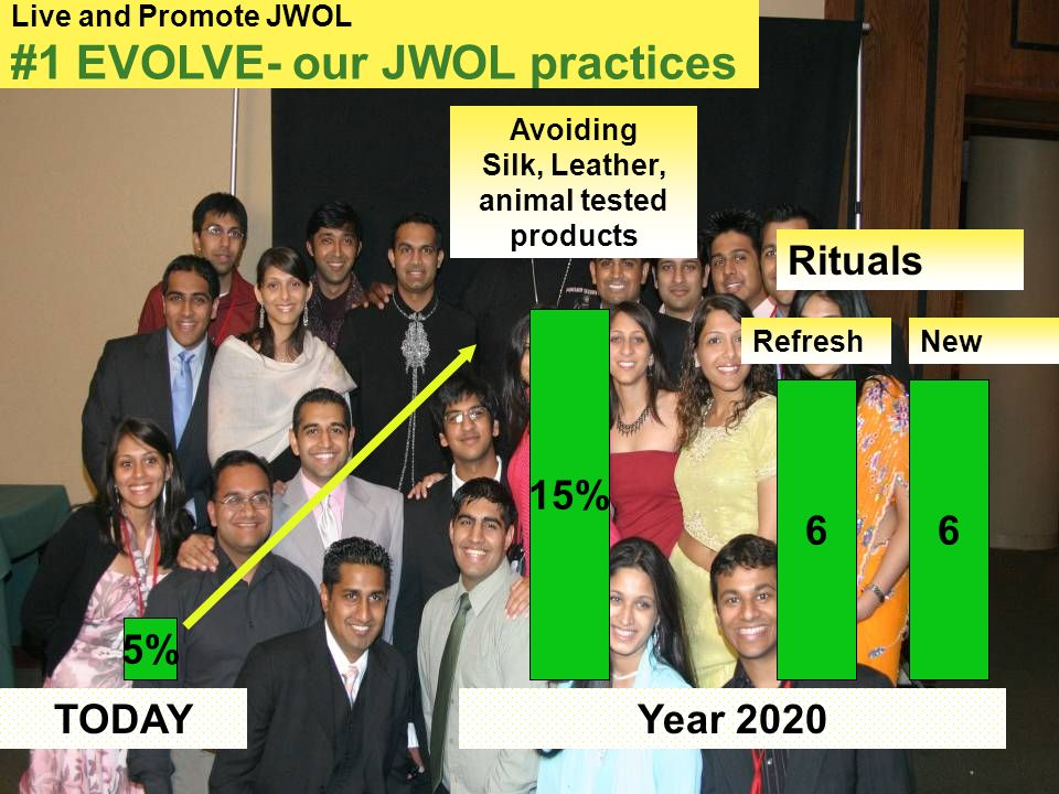 9 TODAY 5% Avoiding Silk, Leather, animal tested products Live and Promote JWOL #1 EVOLVE- our JWOL practices Year 2020 15% Rituals 66 RefreshNew