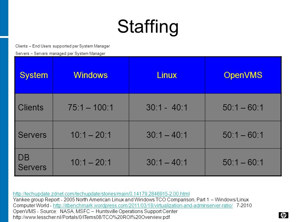 Staffing http://techupdate.zdnet.com/techupdate/stories/main/0,14179,2846915-2,00.html Yankee group Report - 2005 North American Linux and Windows TCO