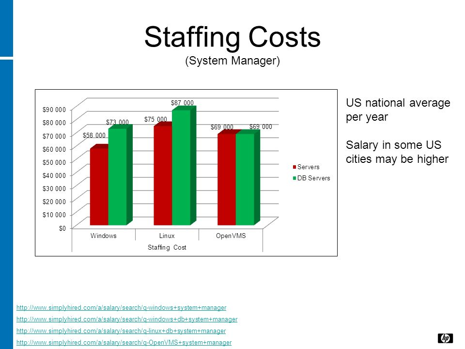 Staffing Costs (System Manager) http://www.simplyhired.com/a/salary/search/q-windows+system+manager http://www.simplyhired.com/a/salary/search/q-windo