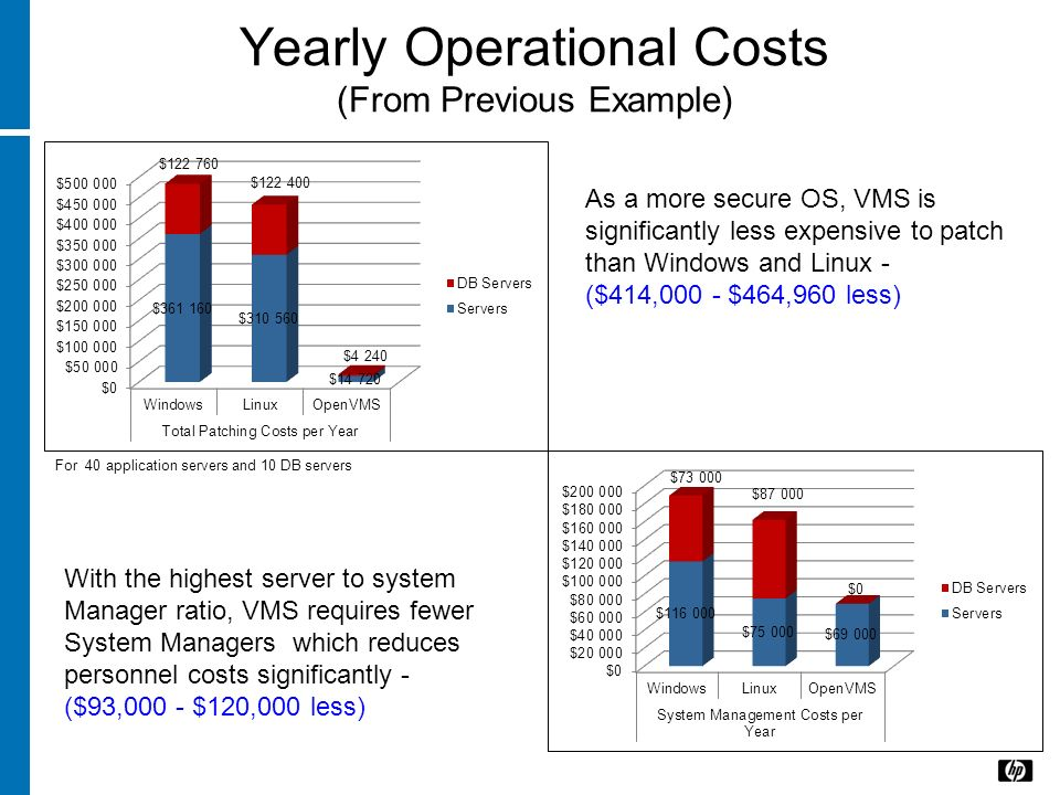 Yearly Operational Costs (From Previous Example) For 40 application servers and 10 DB servers As a more secure OS, VMS is significantly less expensive