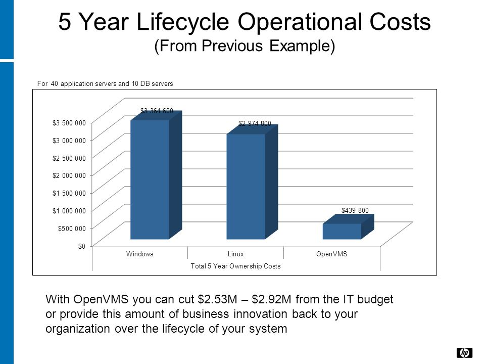 5 Year Lifecycle Operational Costs (From Previous Example) For 40 application servers and 10 DB servers With OpenVMS you can cut $2.53M – $2.92M from