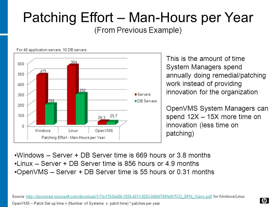 Patching Effort – Man-Hours per Year (From Previous Example) Source: http://download.microsoft.com/download/1/7/b/17b54d06-1550-4011-9253-9484f769fe9f
