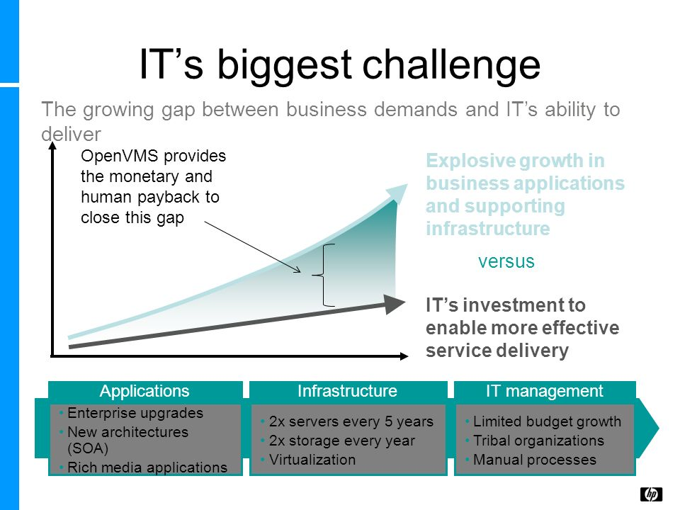 versus ITs biggest challenge The growing gap between business demands and ITs ability to deliver Explosive growth in business applications and support