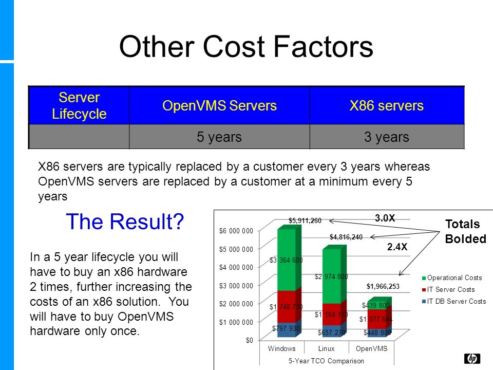 Other Cost Factors Server Lifecycle OpenVMS ServersX86 servers 5 years3 years In a 5 year lifecycle you will have to buy an x86 hardware 2 times, furt