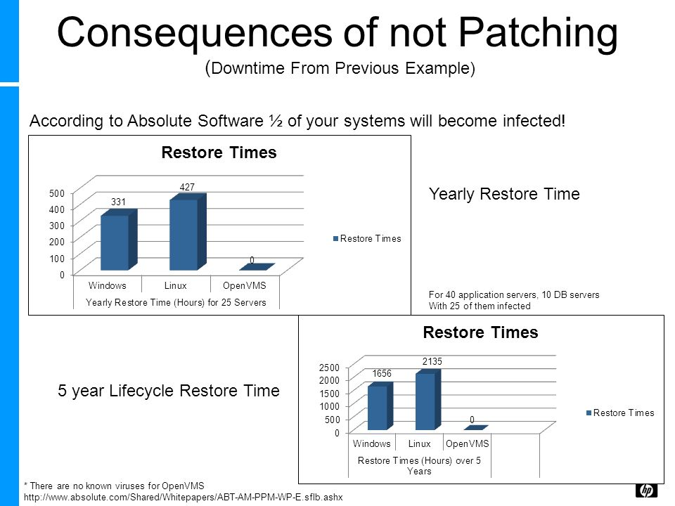 Consequences of not Patching ( Downtime From Previous Example) * There are no known viruses for OpenVMS http://www.absolute.com/Shared/Whitepapers/ABT