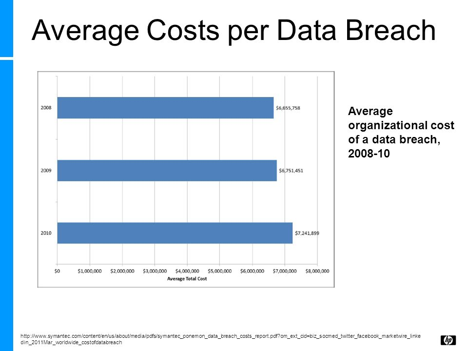 Average Costs per Data Breach Average organizational cost of a data breach, 2008-10 http://www.symantec.com/content/en/us/about/media/pdfs/symantec_po