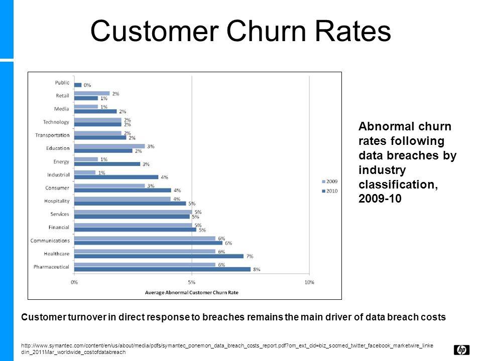 Customer Churn Rates http://www.symantec.com/content/en/us/about/media/pdfs/symantec_ponemon_data_breach_costs_report.pdf?om_ext_cid=biz_socmed_twitte