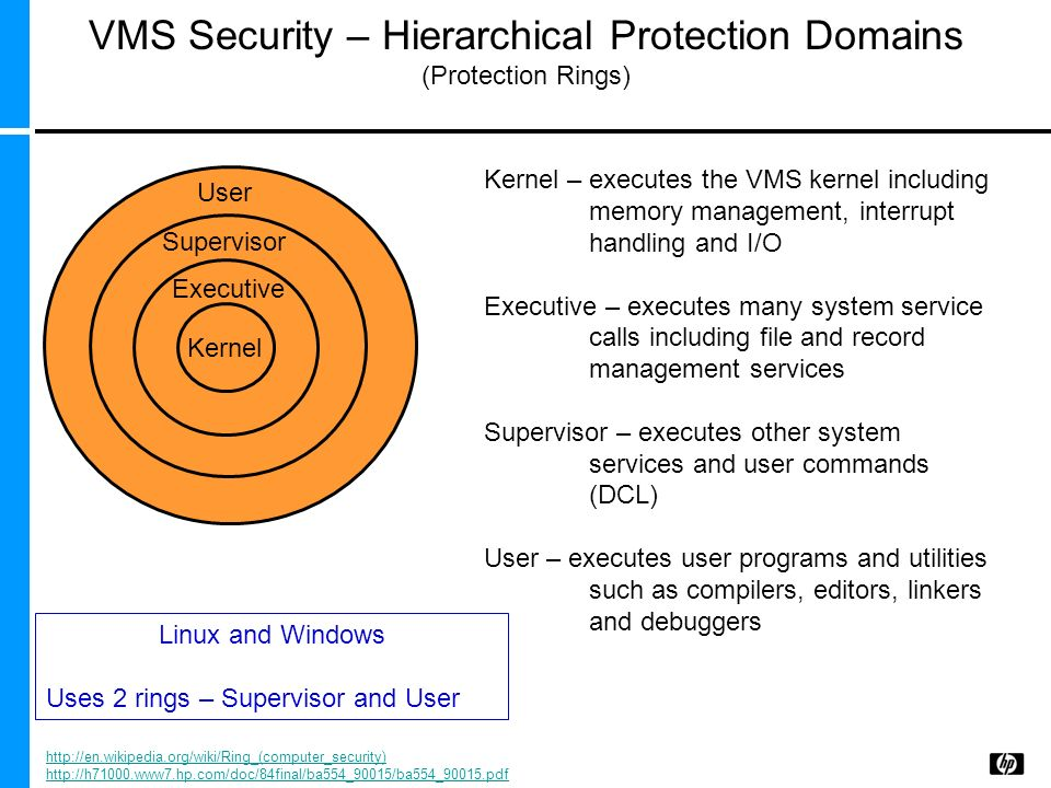 VMS Security – Hierarchical Protection Domains (Protection Rings) Kernel Executive Supervisor User Kernel – executes the VMS kernel including memory m