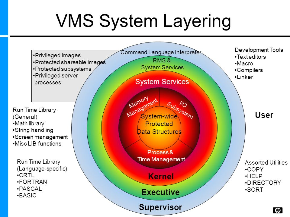 VMS System Layering Privileged Images Protected shareable images Protected subsystems Privileged server processes Command Language Interpreter RMS & S