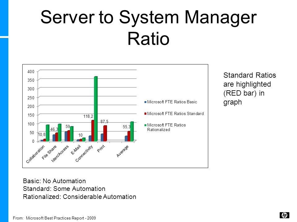 Server to System Manager Ratio Basic: No Automation Standard: Some Automation Rationalized: Considerable Automation From: Microsoft Best Practices Rep