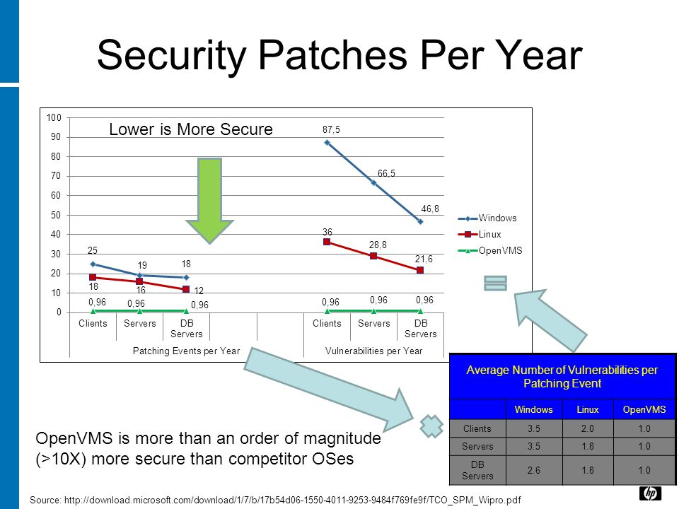 Security Patches Per Year Source: http://download.microsoft.com/download/1/7/b/17b54d06-1550-4011-9253-9484f769fe9f/TCO_SPM_Wipro.pdf Lower is More Se