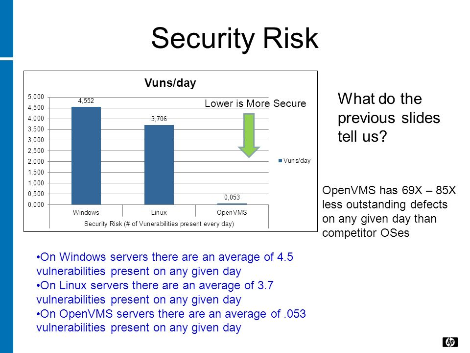 Security Risk On Windows servers there are an average of 4.5 vulnerabilities present on any given day On Linux servers there are an average of 3.7 vul