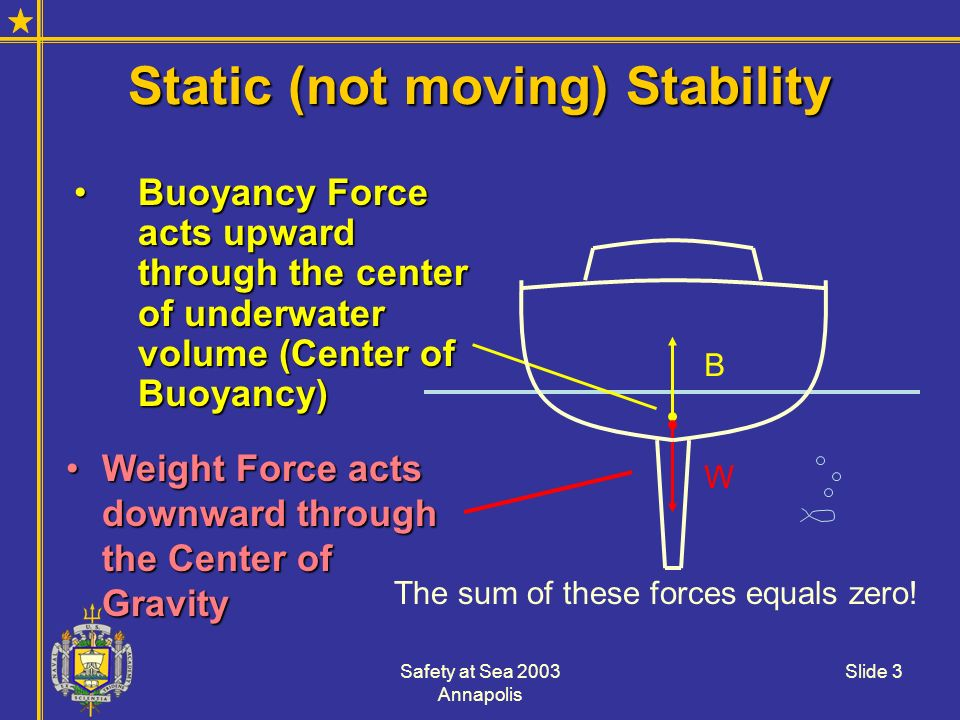 Safety at Sea 2003 Annapolis Slide 3 Static (not moving) Stability Buoyancy Force acts upward through the center of underwater volume (Center of Buoya