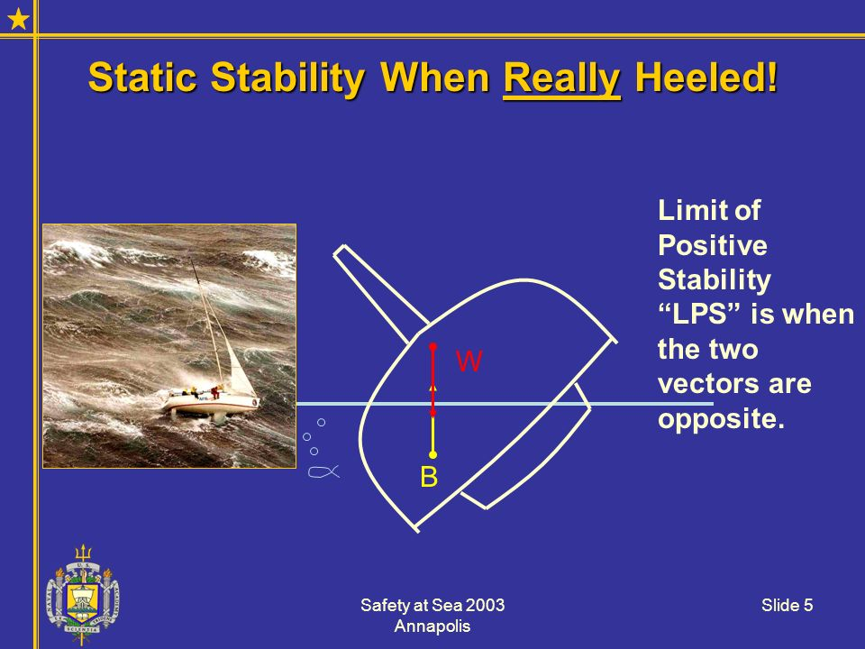Safety at Sea 2003 Annapolis Slide 5 Static Stability When Really Heeled! B W Limit of Positive Stability LPS is when the two vectors are opposite.